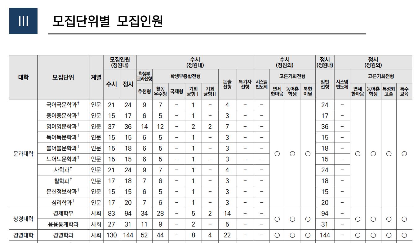 2022年延世大学韓国人募集人数